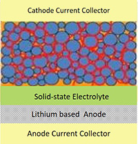 Li-Ion Batteries with Silicon Anode for EV PHEV Aerospace